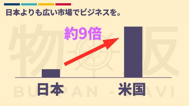 米国Amazonは日本の約9倍の市場